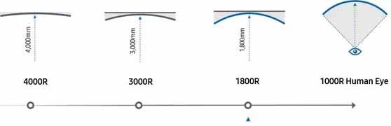 raggio-curvatura-monitor